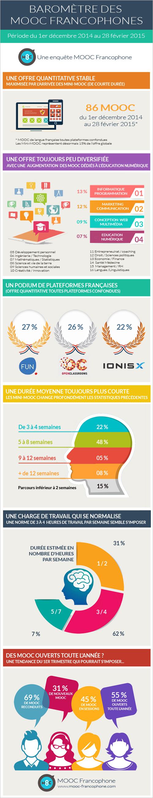 2e-baromètre-trimestriel-des-MOOC-Francophone1