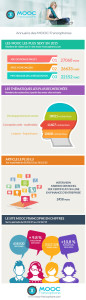 Bilan 2015 MOOC Francophone